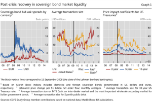 BIS paper on mkt liquidity