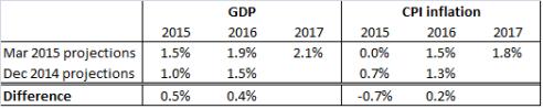 ECB forecast