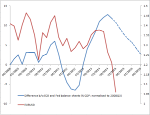 euro and cb balance sheet differential