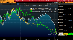 euro rate differentials