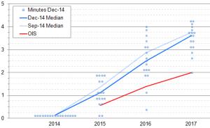 FOMC dots vs mkt pricing