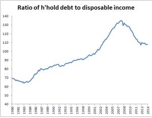 Hhold debt to incom