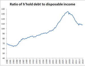 Hhold debt to incom