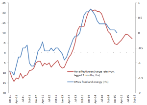 Japan CPI ex food and energy and FX