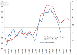 Japan CPI ex food and FX