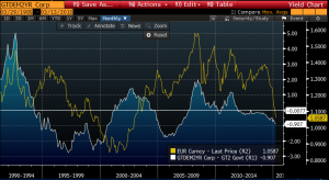 long run euro and rate differential