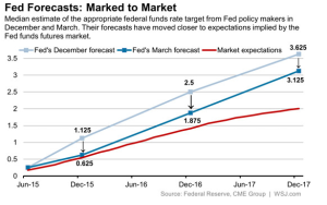 March 15 Fed dots and mkt pricing