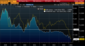 short run euro and rate differential