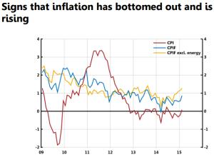 Sweden inflation
