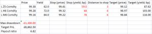 UK rates trade
