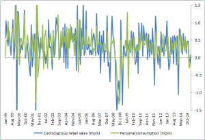 US retail sales and consumption