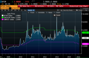 China repo and policy rate