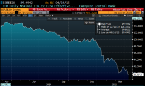 euro effective rate