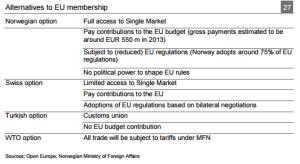 European organisations
