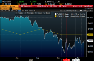 EZ inflation swapss 5y5y