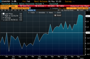 EZ retail sales