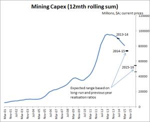 Aus mining capex