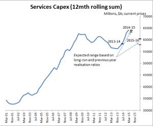 Aus services capex