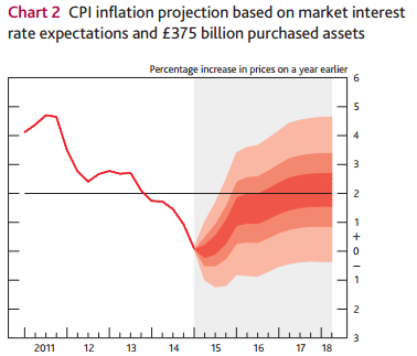 BoE: edging closer to the start of normalisation (1/3)
