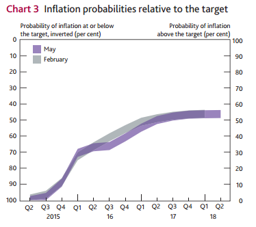 BoE: edging closer to the start of normalisation (2/3)