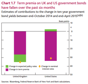 boe may ir term premium chart