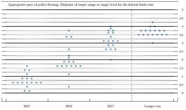 Fed Mar dots