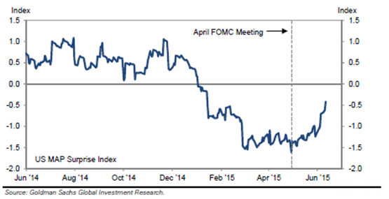 GS US surprise index
