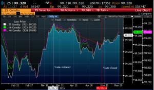 Short sterling trade