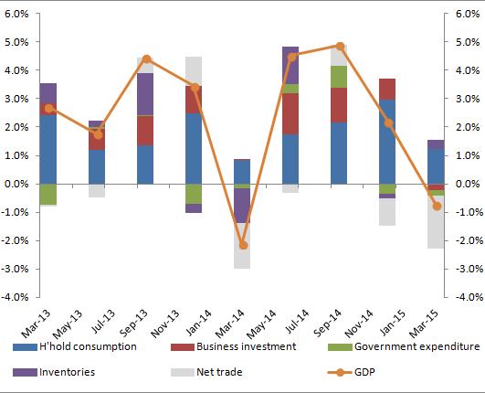 US GDP 15Q1