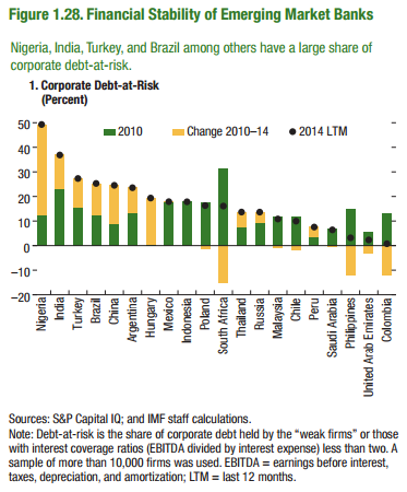 EM bank exposure (GFSR)
