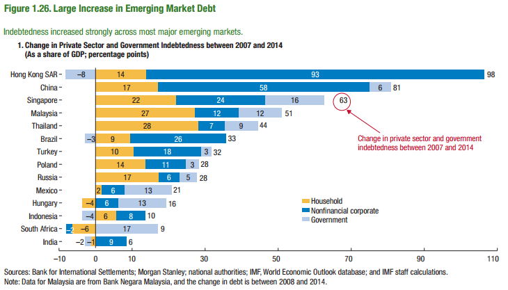 EM debt increase (GFSR)