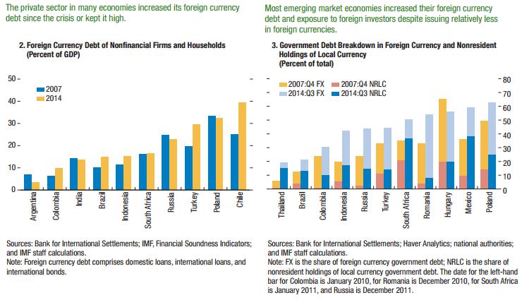 EM FX debt (GFSR)