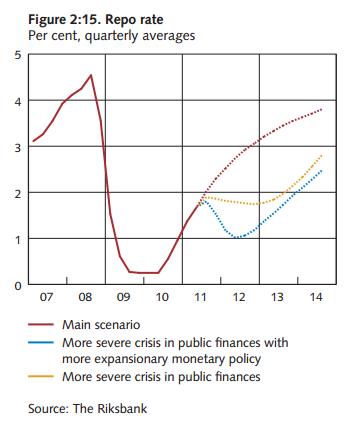 Riksbank risk scenario