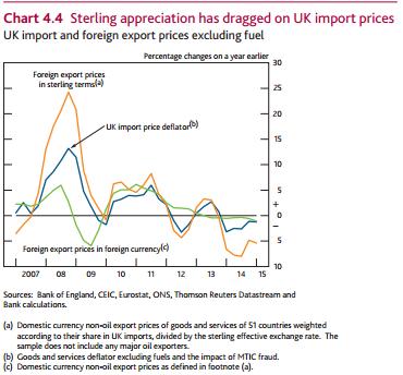 Aug IR import price chart
