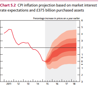 Aug IR inflation fanchart
