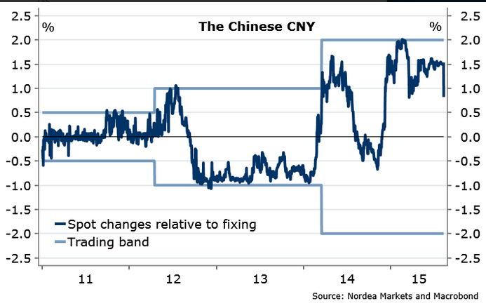 China: the PBoC play with fire